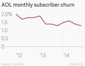 AOL growth